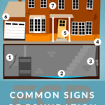 common signs of foundation failure