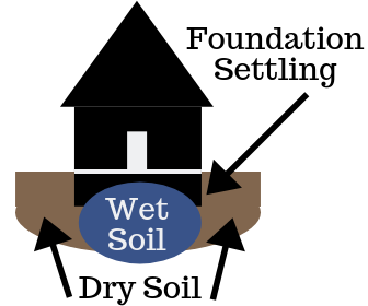 Graphic showing a home sitting on wet soil, surrounded by dry soil, which leads to foundation settling.