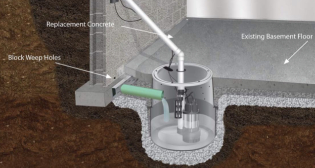 Drawing of an ECP Pro Series Sump Pump and ECP Pro Series Sump Basin