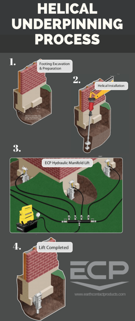 Infographic showing ECP's Helical Underpinning Process