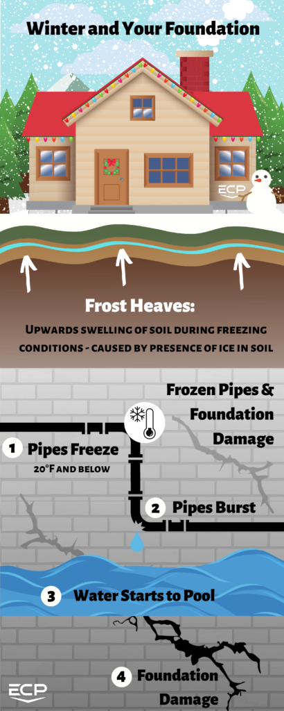 Winter and your Foundation Infographics